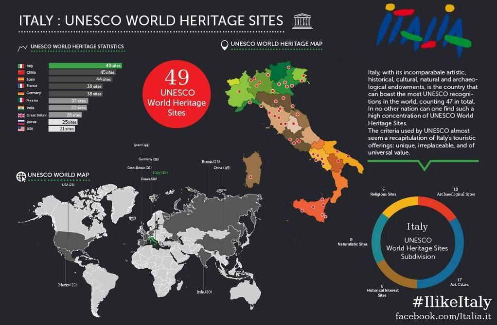 #TheGreatBeauty in Italy is everywhere!  Elenco dei siti UNESCO in Italia (50) Ravenna conta 8 siti in questa lista......non male!