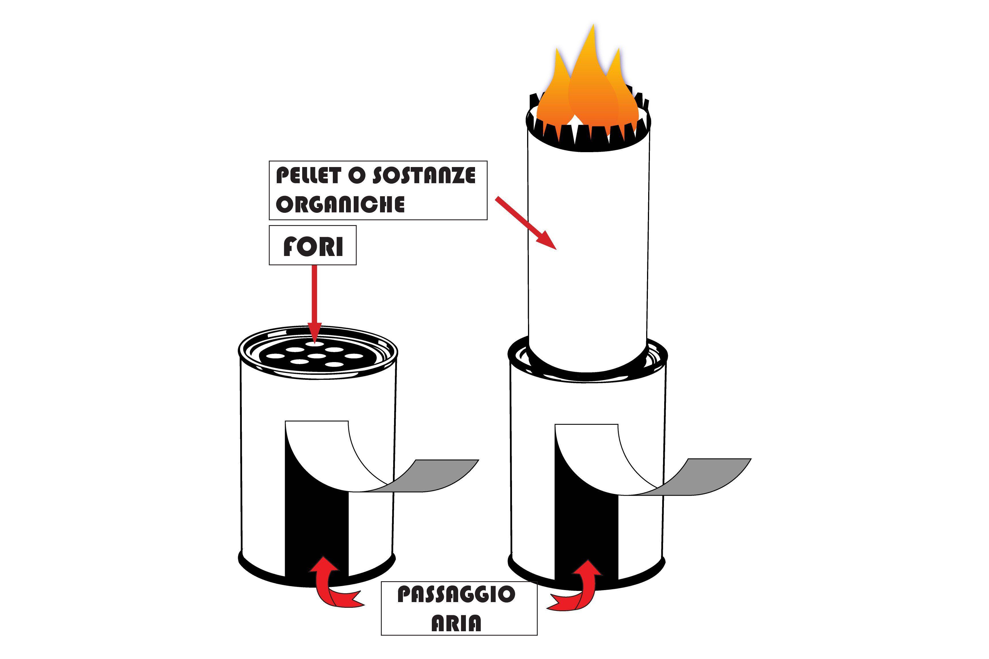Pirolisi fai da te great pyrolytic stove stufa pirolitica for Bruciatore a pirolisi