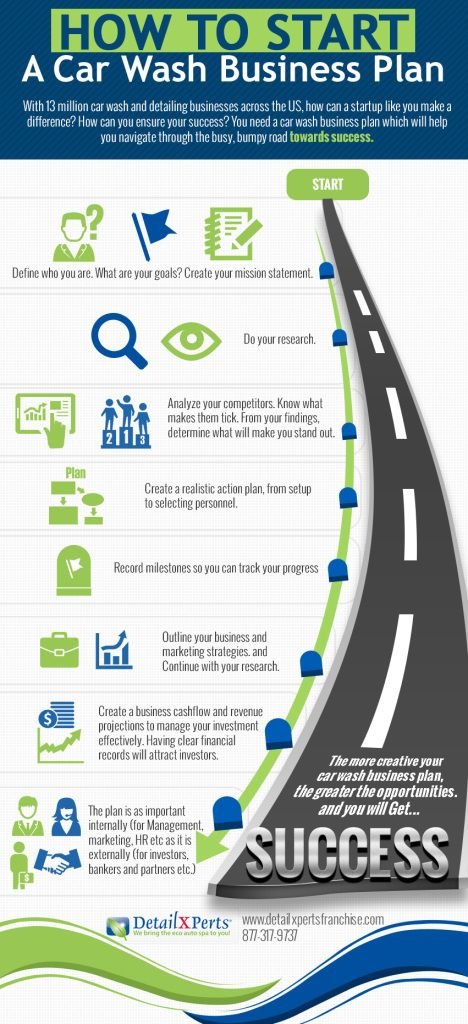 How-To-Start-A-Car-Wash-Business-Plan | Infographics | Pinterest