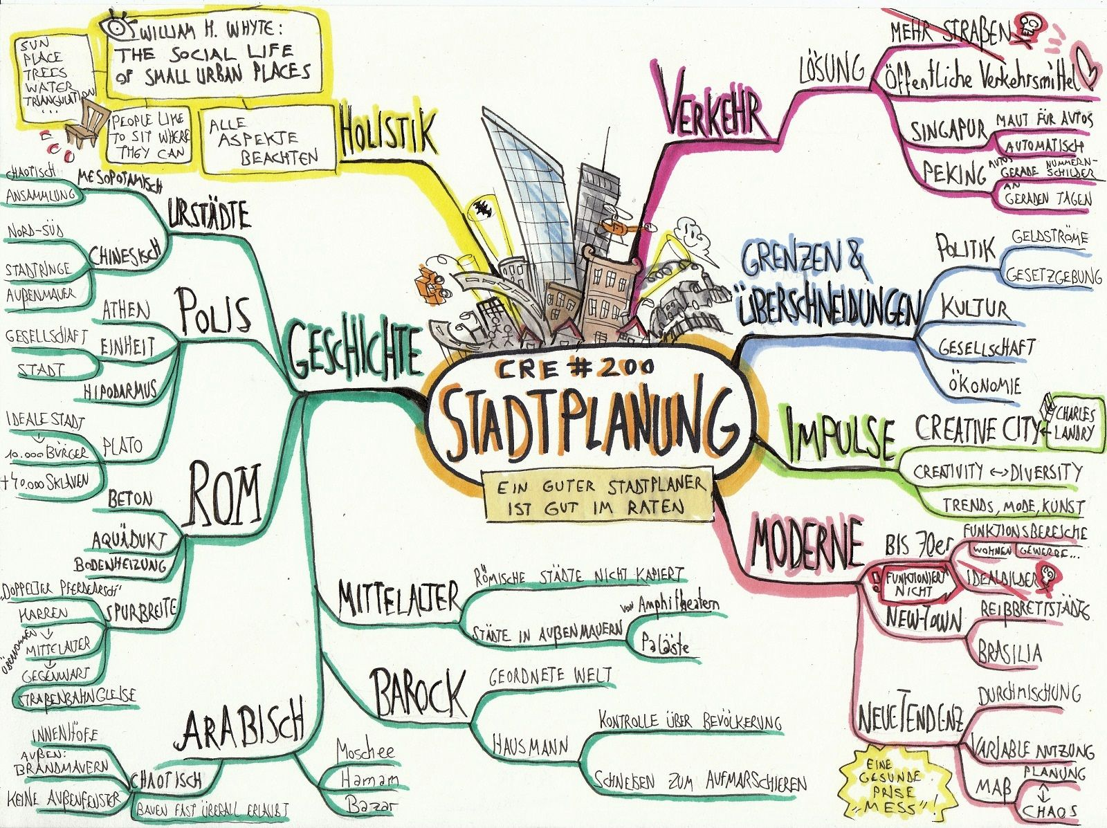 Mind Map Stadtplanung English City Planning Cre200
