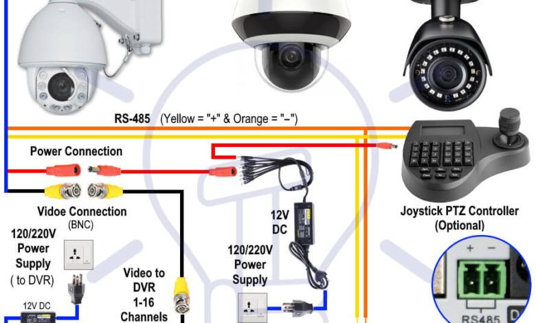 How To Wire Analog And Ip Ptz Camera With Dvr And Nvr Ptz Camera Electrical Circuit Diagram Dvr Security System