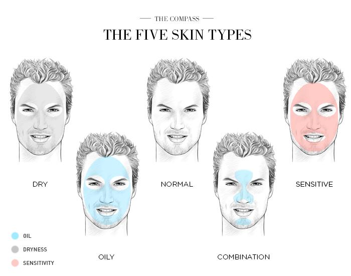 Men S Winter Skin Care Guide The Compass Skin Types Skin Care Guide Facial Skin Care