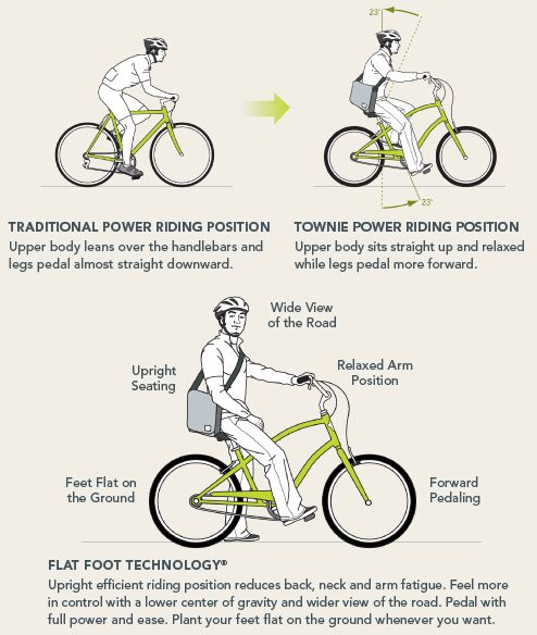 Flat Foot Technology Explained I Heart Townie Bikes Townie Bike