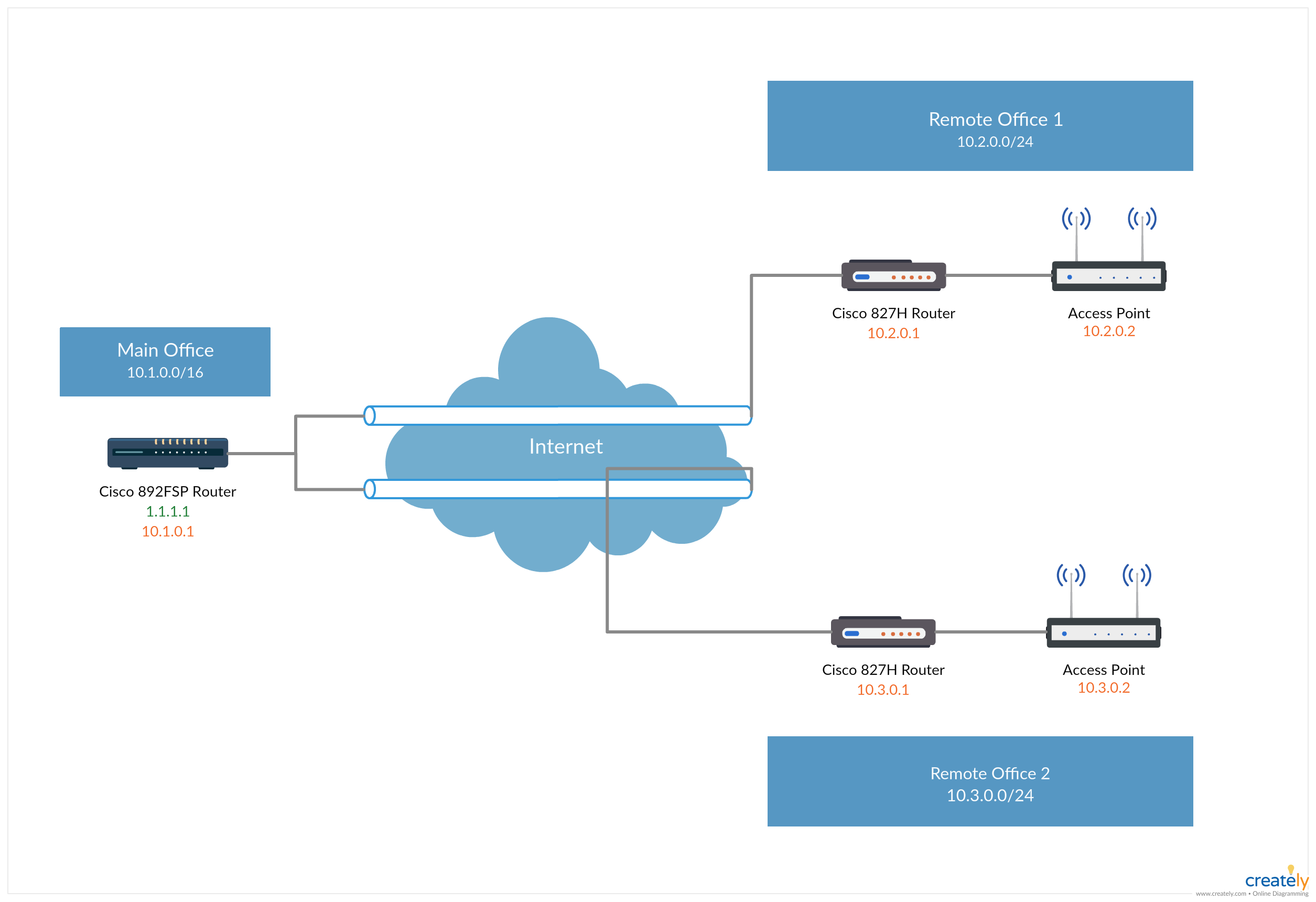 medium resolution of virtual private network vpn between three branches of an organization click the image to get all the important aspects of network diagrams