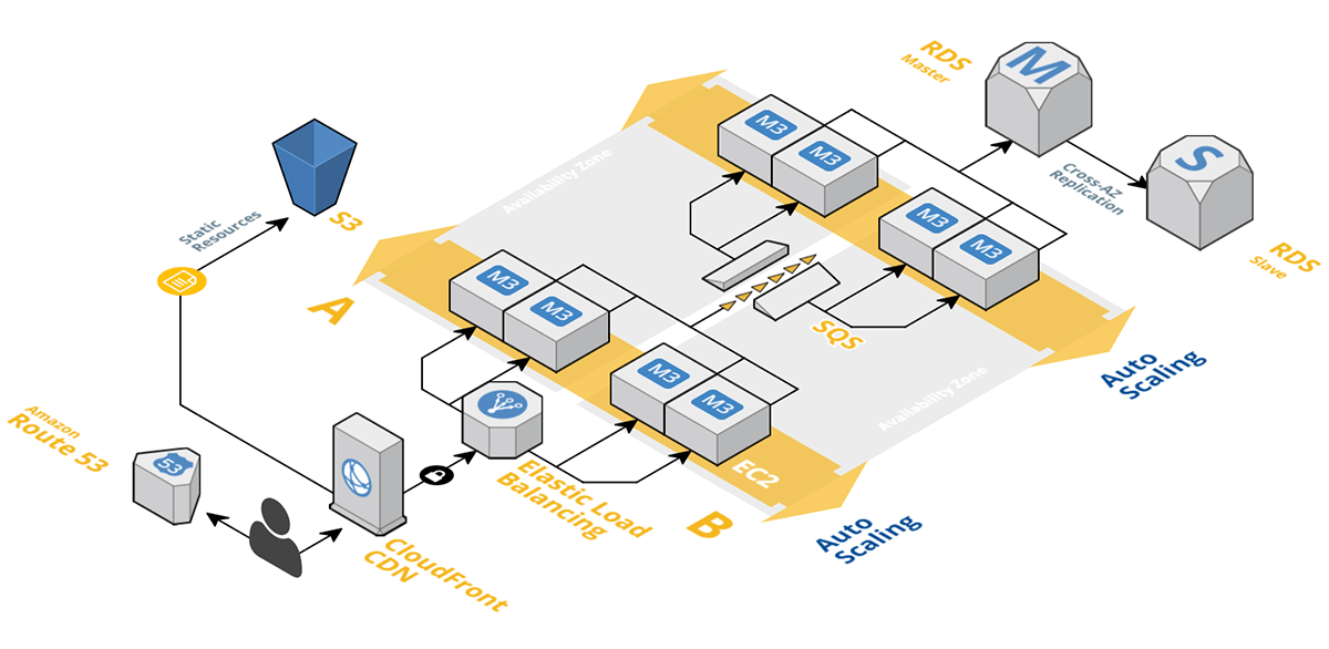 Cloudcraft Aws Architecture Diagram Programming In 2018