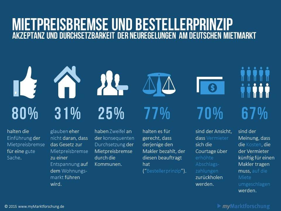 Studie zu Mietpreisbremse und Bestellerprinzip: www.mymarktforschung.de hat 1.024 Menschen in einer Umfrage zur Akzeptanz und Durchführung befragt.
