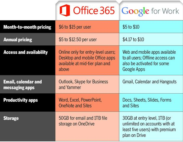 Office 365 vs Google for Work A cloud comparison for small - microsoft strategic plan