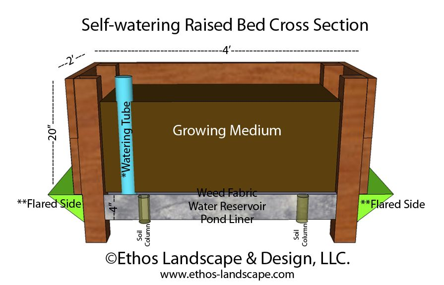 Self Watering Raised Bed Can Be Watered Through A Tube Or Harvest Water From The Surrounding