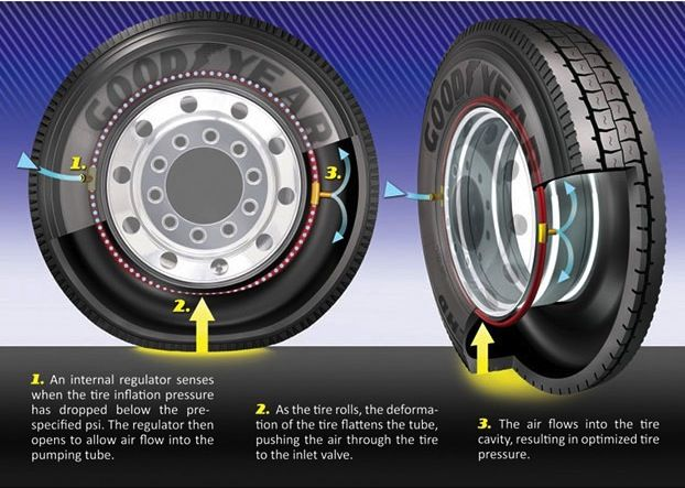 Goodyear S Self Inflating Tires To Provide Optimal Fuel Economy For Drivers Goodyear Heavy Truck Commercial Vehicle