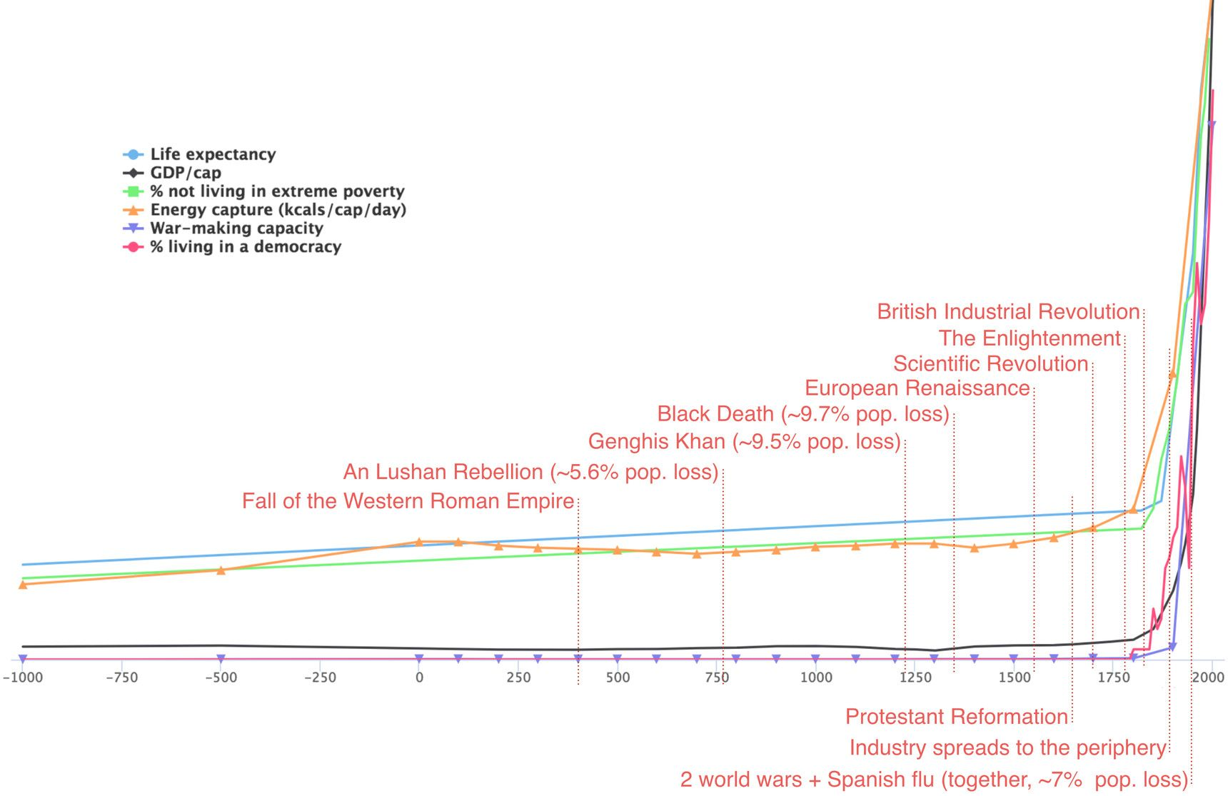 Human History In One Chart Scientific Revolution Industrial