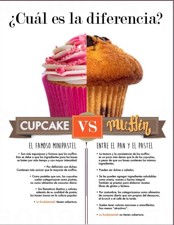 ¡CUAL ES LA DIFERENCIA ENTRE CUP CAKE Y MUFFINS