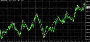 The Advantages Of Triple Zigzag Trading Strategy Trading