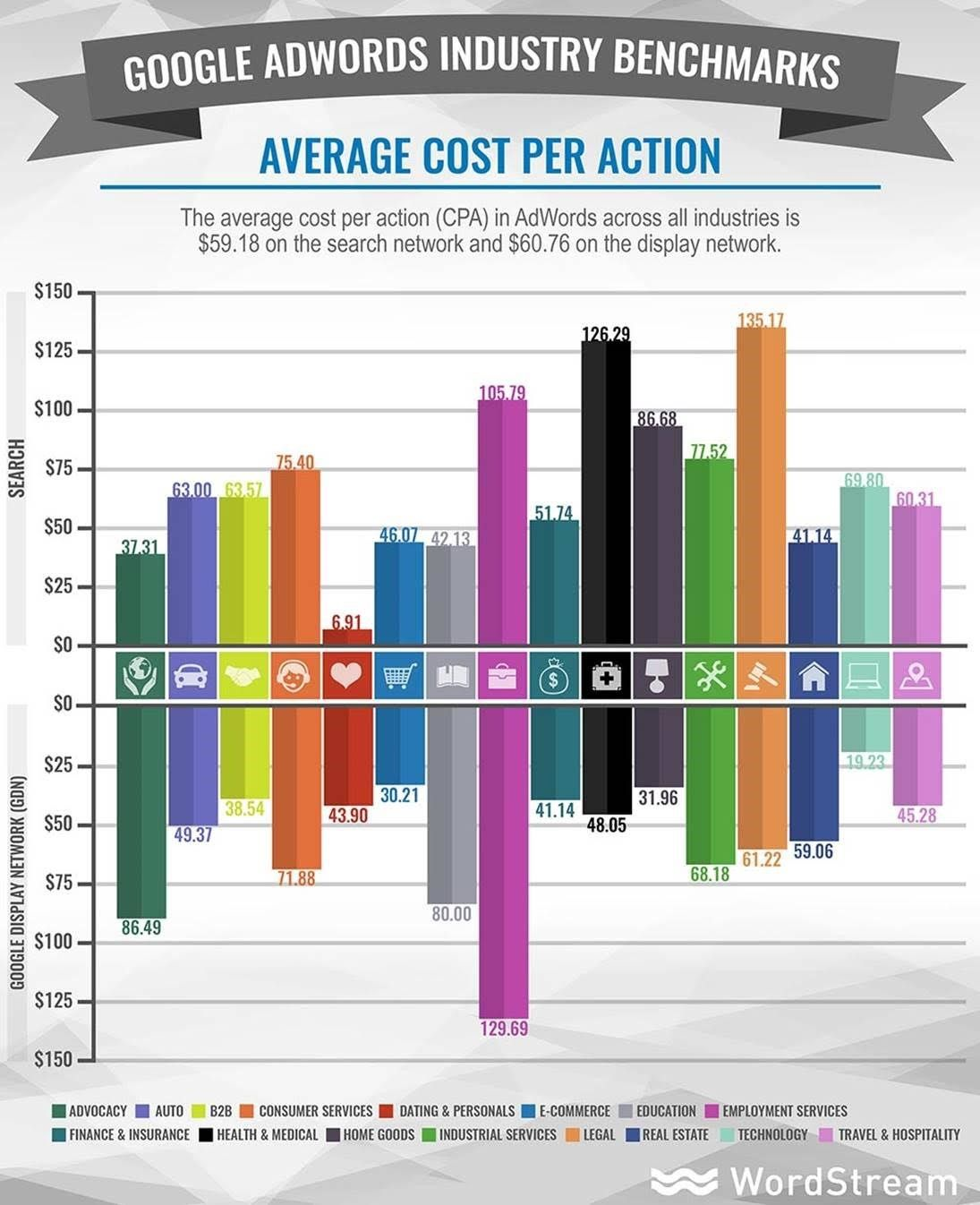 New Benchmarks Google Adwords Cost Per Acquisition Across