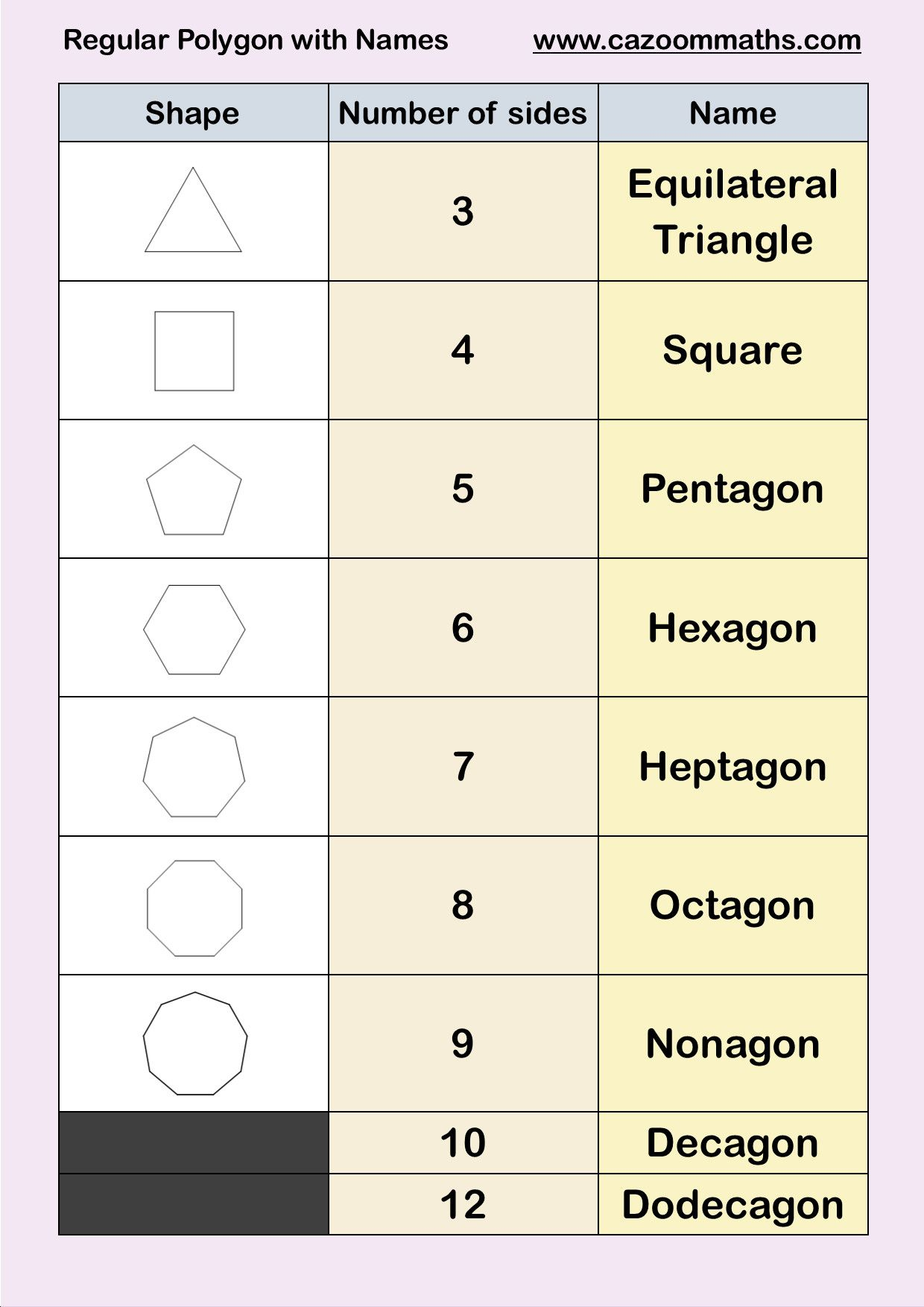 3 Properties Of Polygons Worksheet Polygon Name Chart Partanovations2019 In 2020 Naming Polygons Math Worksheet Geometry Worksheets