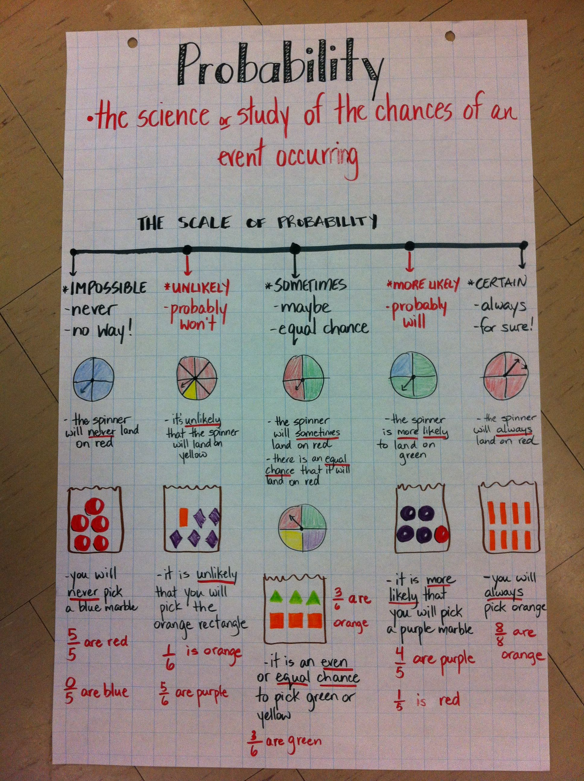 Probability anchor chart - incorporating vocabulary, spinners ...
