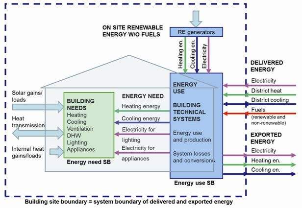Us Doe Launched A Common Definition For Zero Energy Buildings Rehva
