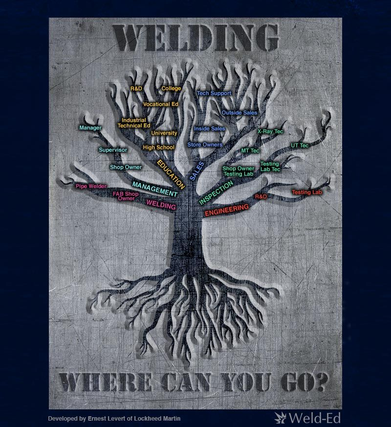 Some promising careers in welding, with six different routes to - new blueprint book for welders