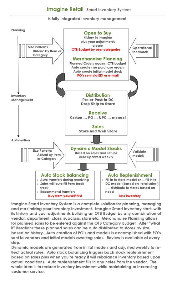 Smart inventory system flowchart imagine retail management software for footwear and apparel stores also rh pinterest