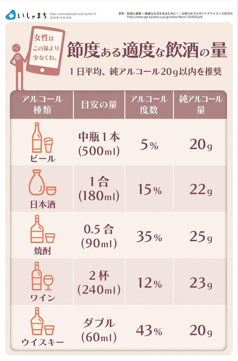 節度ある適度な飲酒の量 厚生労働省 健康を守るための12の飲酒ルール アルコール依存症 1日平均純アルコール20g以内を推奨 いしゃまち Ishamachi Infographics Follow お酒 酒 日本酒 カクテル