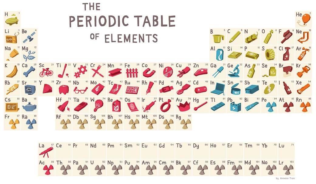 Los elementos qumicos y su utilidad en la vida cotidiana tablas un buen ejemplo de creatividad de cmo los diseadores hacemos que cosas tan odiosas como la tabla peridica parezca algo divertido per urtaz Image collections