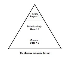 Classical Education Follows A Three Part Pattern Known As The Trivium The Mind First Must Be Supplied With Fac Classical Education Leadership Skills Classical