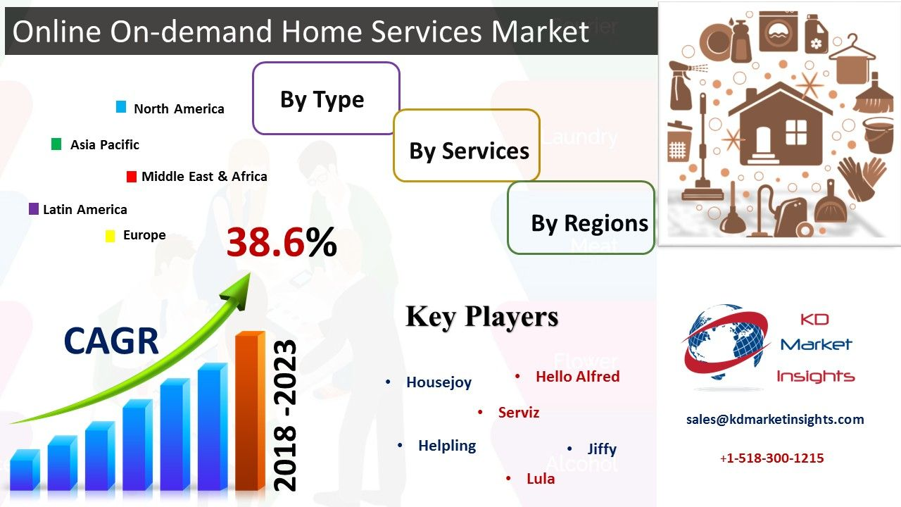 Global Usage Based Insurance Market Size Is Projected To Be Valued