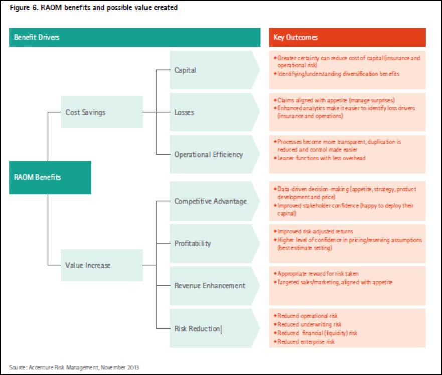 Insurers Should Consider A Risk Adjusted Operating Model Raom As