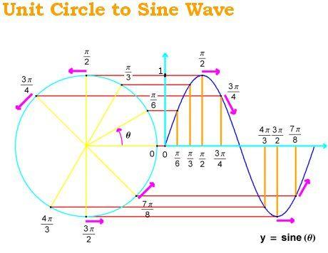 Funksioni Trigonometrik Y Sinx Thinglink Studying Math Math