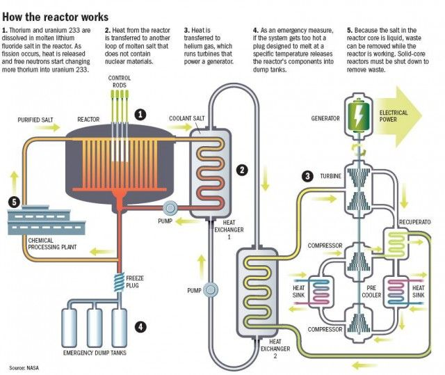 10 Alternatives To Alternative Energy Thorium Alternative Energy Nuclear Energy