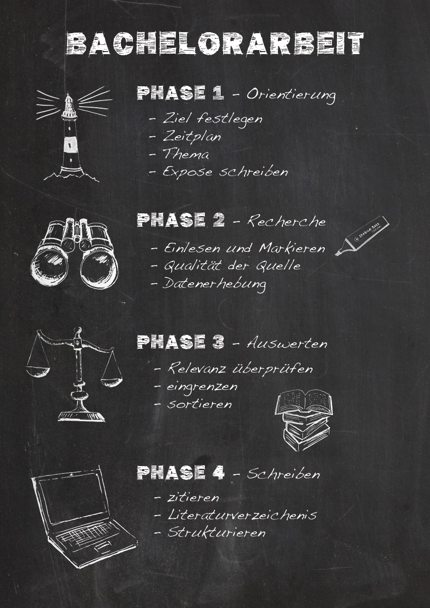 Phasen Der Bachelorarbeit Bachelorarbeit Abschlussarbeit Schreiben Psychologie Studium
