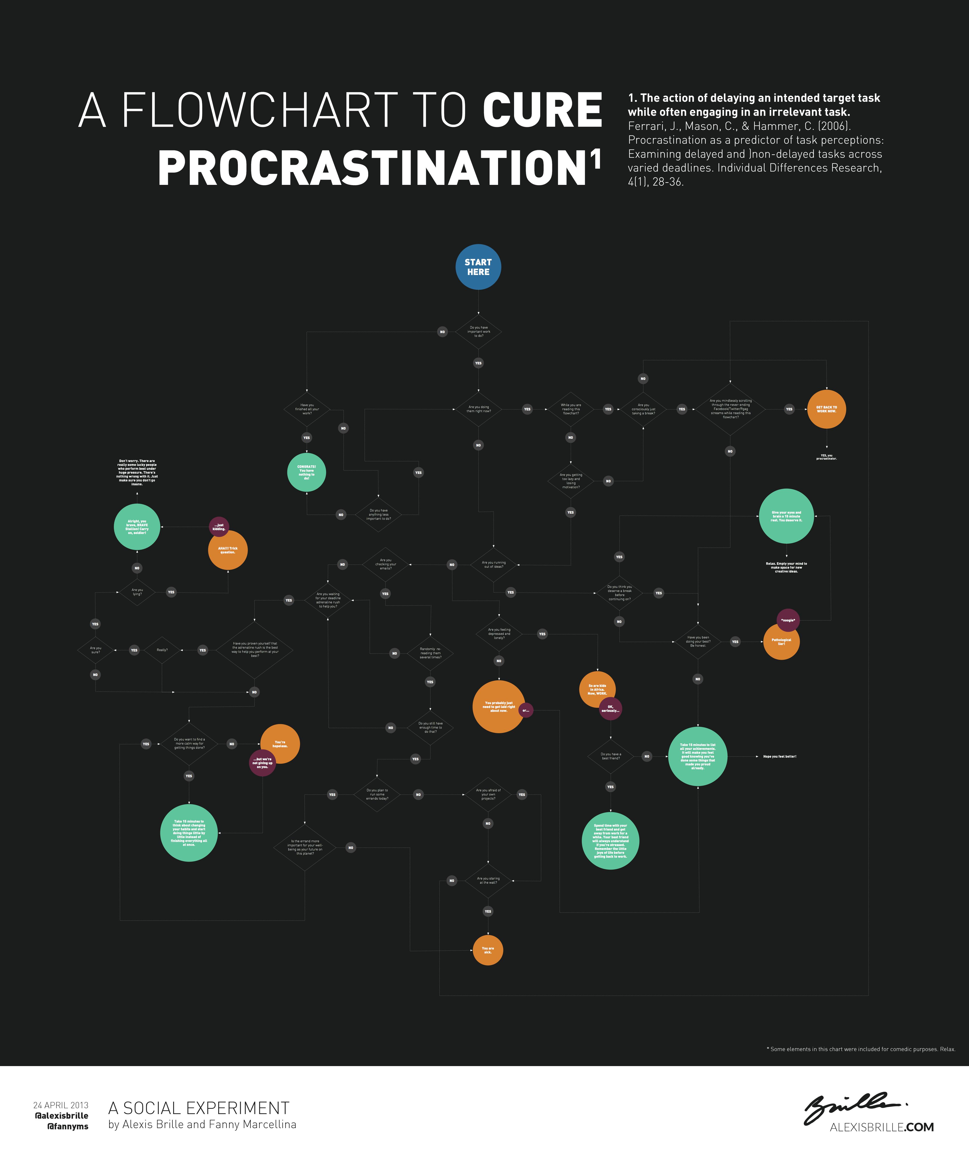 A Flowchart to Cure Procrastination