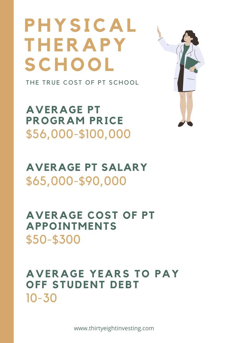 The Shocking Cost Of Physical Therapy School An Illustrated Guide Thirtyeight Investing In 2020 Physical Therapy School Physical Therapy Assistant Salary Physical Therapy Programs