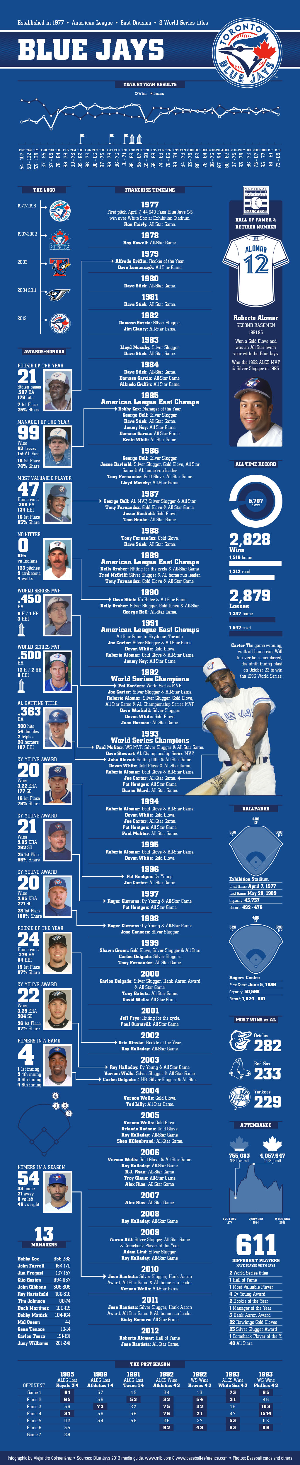 The Toronto Blue Jays History Players Records Awards And Honors An More In This Infographic Toronto Blue Jays Blue Jays Baseball Blue Jays