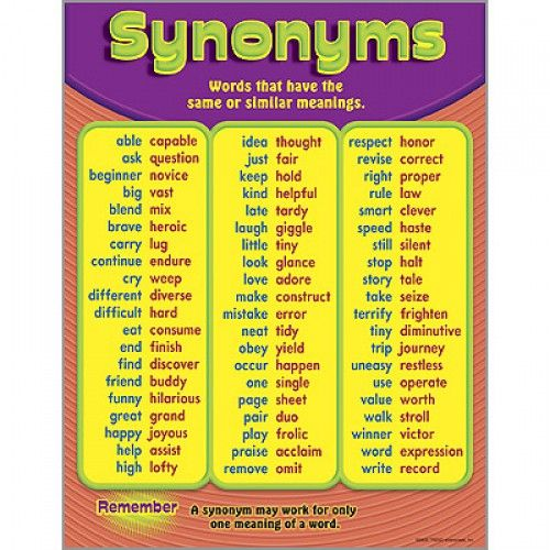 Synonyms Chart Http Www Creativeclassrooms Co Nz Media Catalog