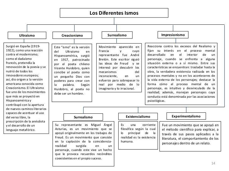 epocas literarias sinopsis - Google Search | AP SPANISH ...