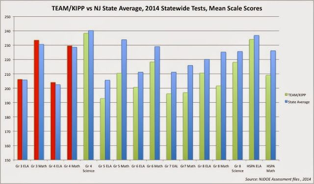 Public Schools Outperform Charters in NJ in 2015