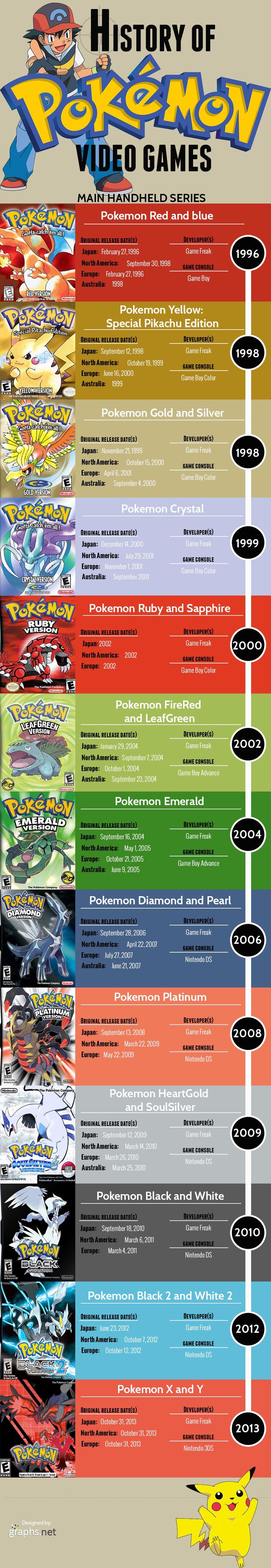 History of Pokémon Video Games