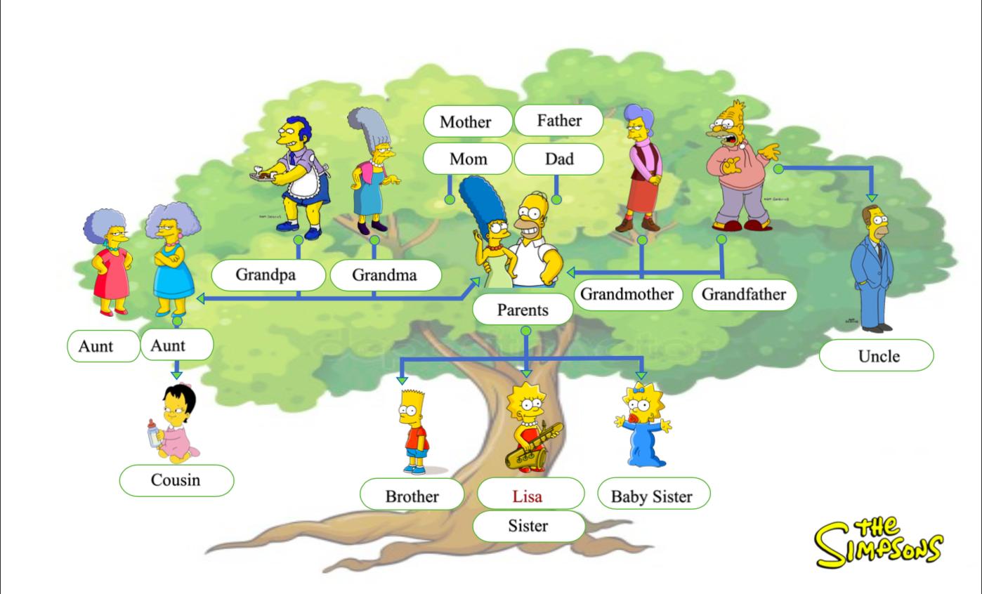 Family Tree The Simpsons Esl Efl