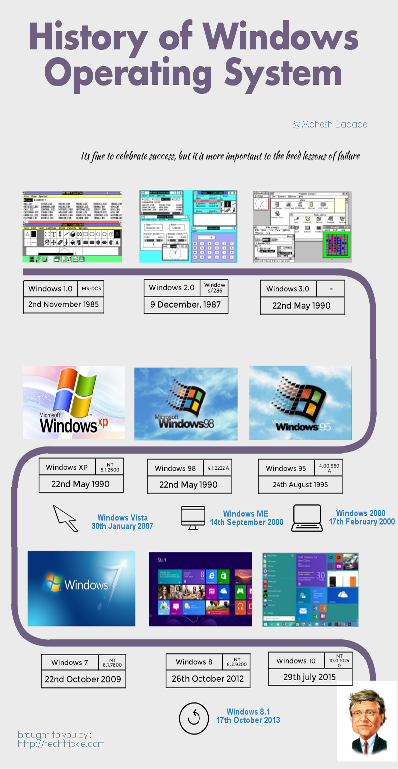 Infographics History of Windows OS | marriage | Windows
