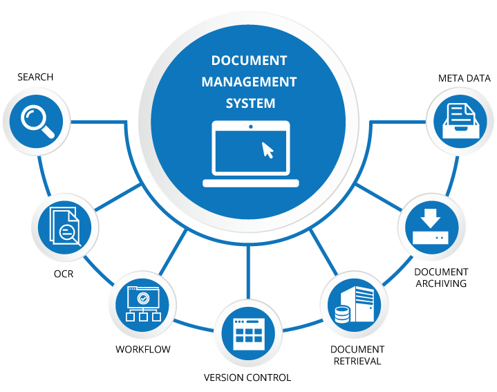 Pin By Saumil On Enterprise Application Services Document Management System Enterprise Application Records Management