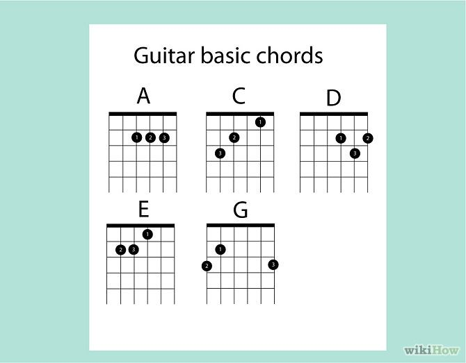 How to play a b chord on acoustic guitar
