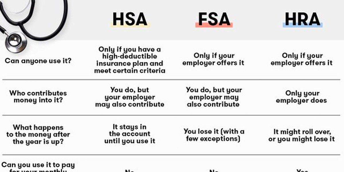 What S The Difference Between An Hsa Fsa And Hra Hsa Fsa Health