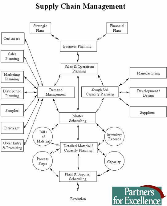 Supply chain management also coffee shop ideas pinterest rh