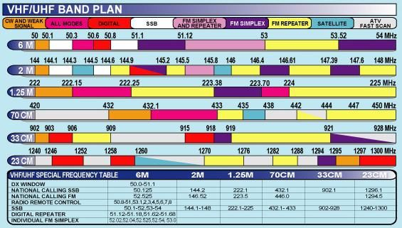 Ham radio frequency chart amateur band reference portable also comms pinterest rh