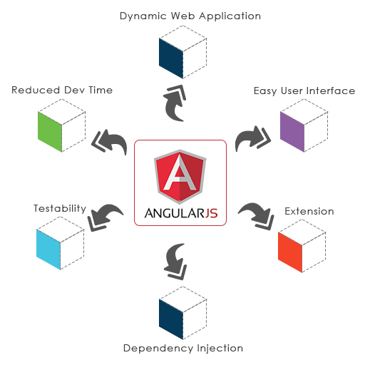 Benefits Of Using Angular 2.0, Angularjs With Web Api 2