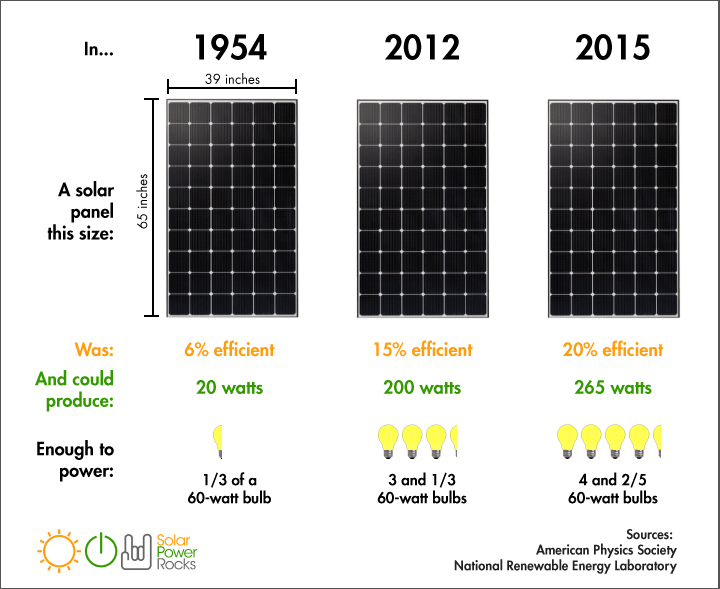 Comparing Solar Panel Efficiency Over Time Solar Energy