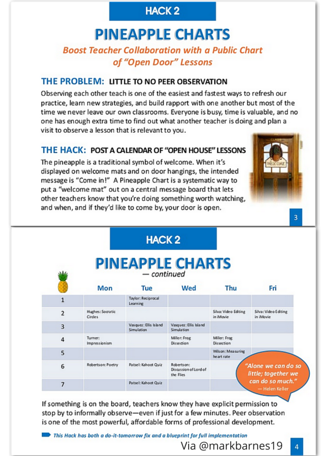 Collaborative Teaching Degree : Pineapple charts for peer observation via mark barnes