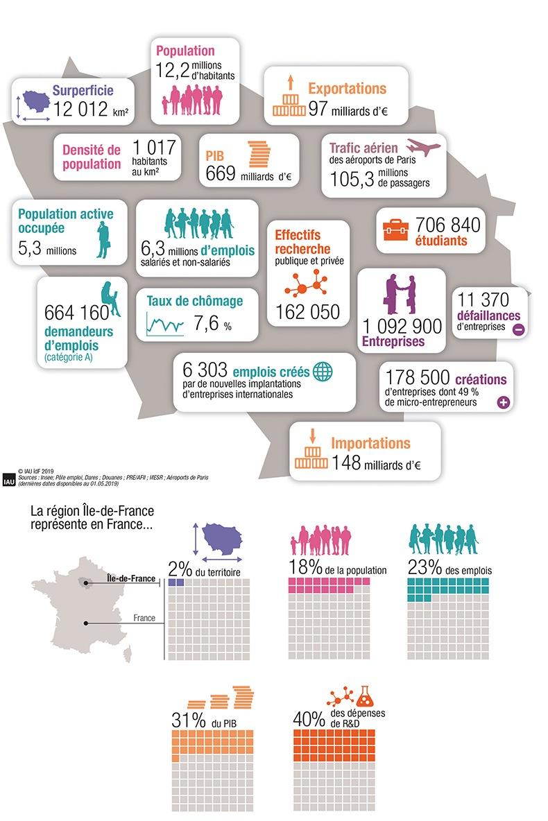 ÎledeFrance, les chiffresclés 2019 nel 2020 Parigi