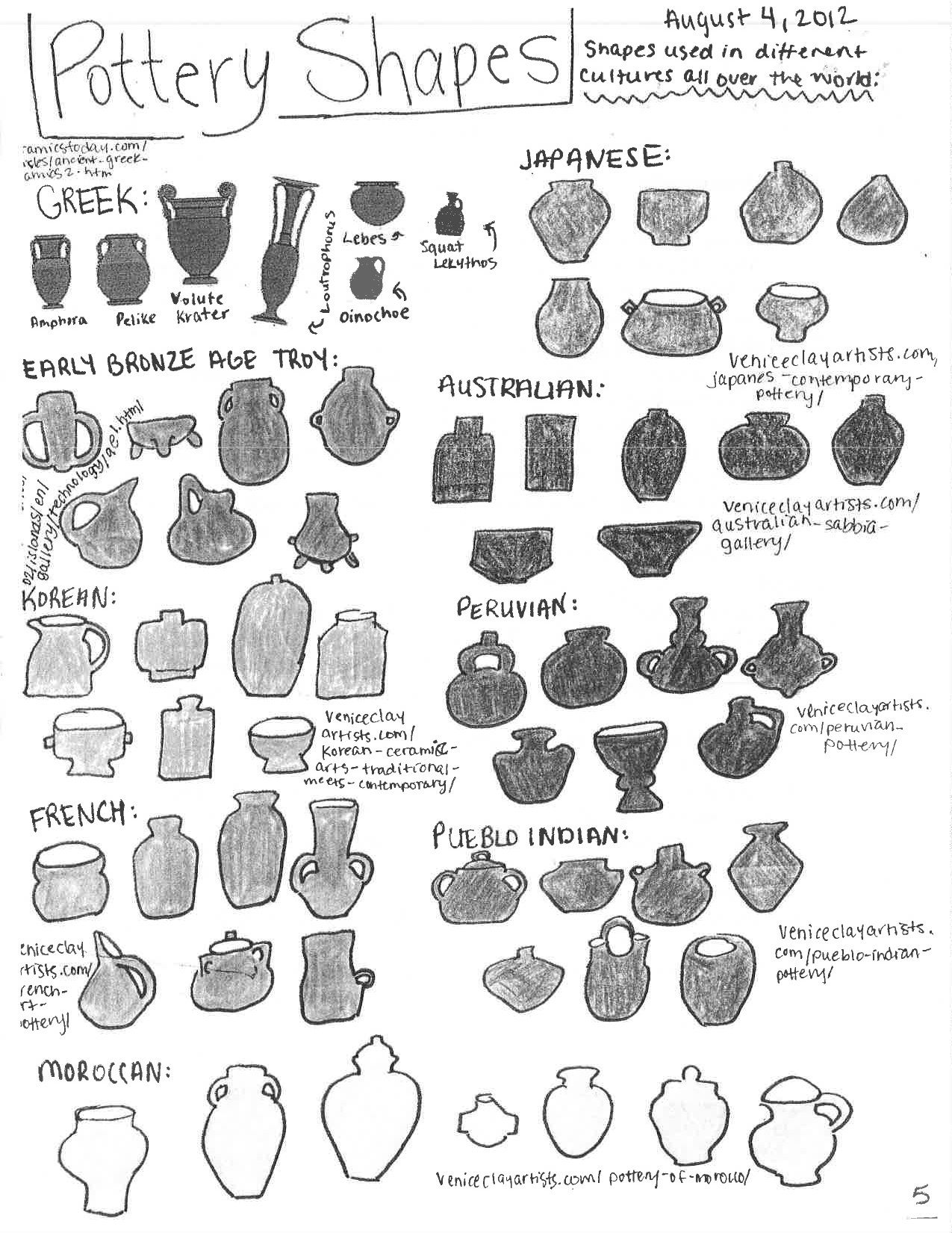 Coil pot shapes | Class Handouts in 2019 | Pottery ...