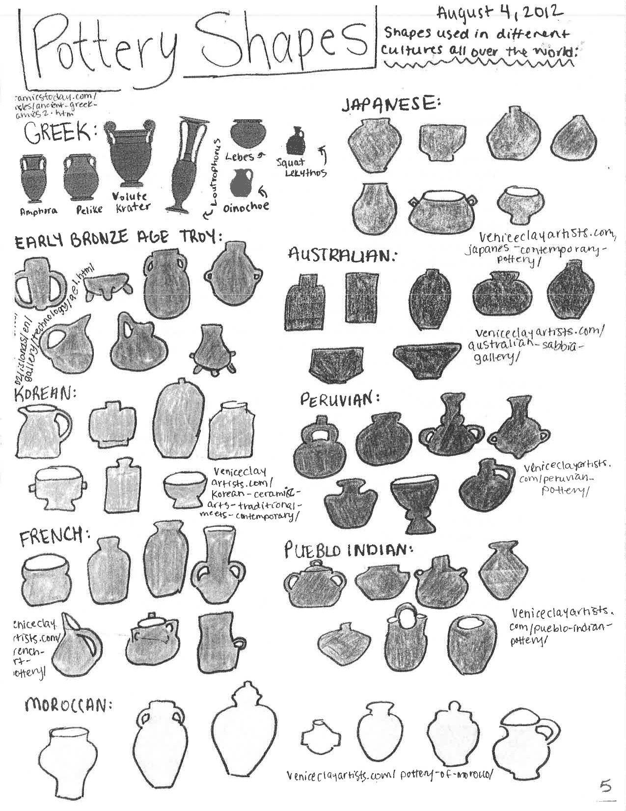 medium resolution of coil pot shapes